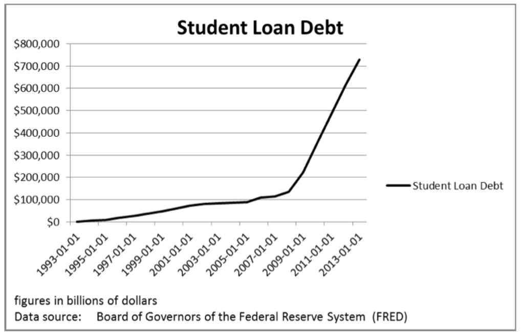 student loan debt chart over the years ABTU