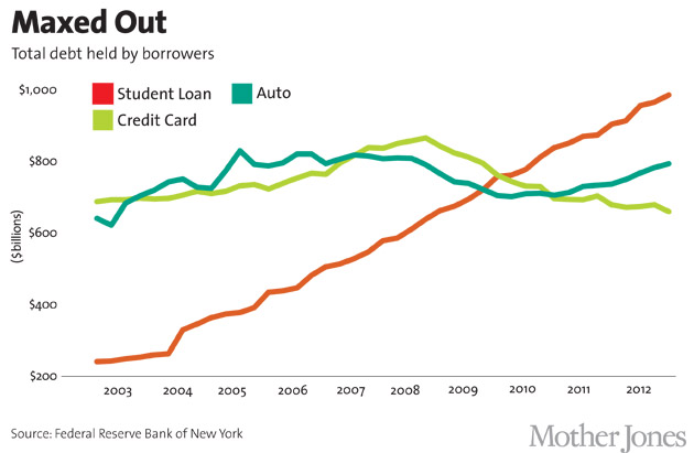 student loan debt vs other types of debt ABTU
